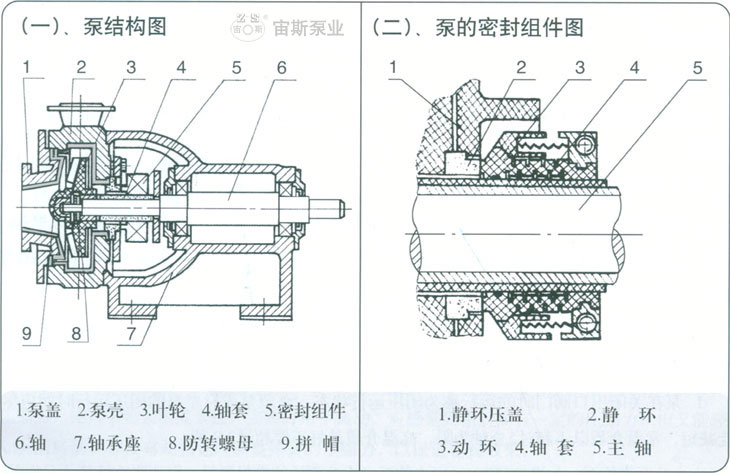 宙斯耐强腐蚀氟塑料泵厂家,氟塑料离心泵,氟塑料合金泵