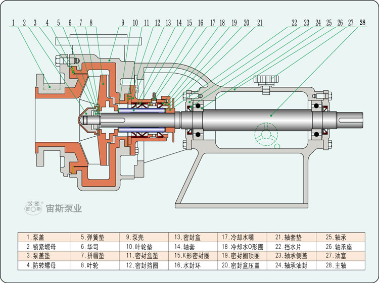 耐酸渣浆泵厂家,矿浆泵渣浆泵,耐蜕化浆液泵